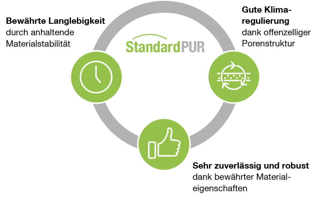 StandardPUR - Values